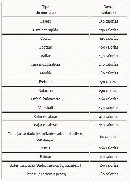 tabla de calorias quemadas por peso