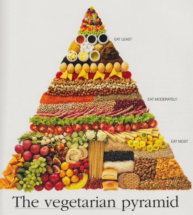 pirámide de alimentación vegetariana